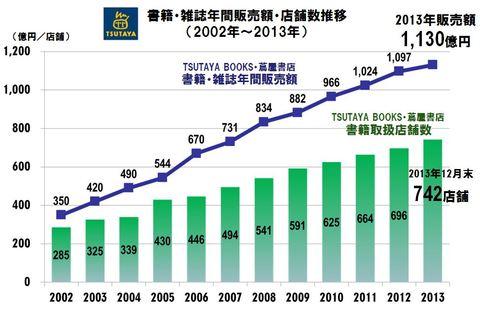 20130127-2013TSUTAYABOOKS113B.JPG