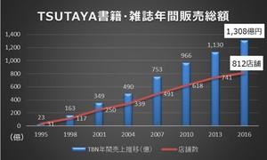 uriage-graf.jpg
