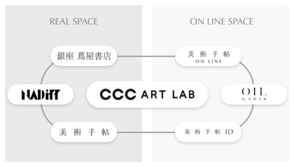 CCCアートラボ広報_190412プレスリリース素材案.png