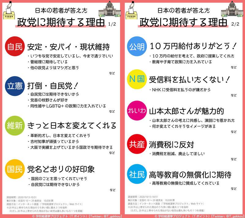 日本の若者が、いま期待する政党は「自由民主党」(64.4%)、首相に ...