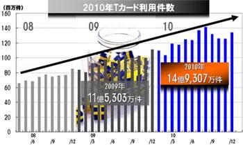 2010年Tカード利用件数