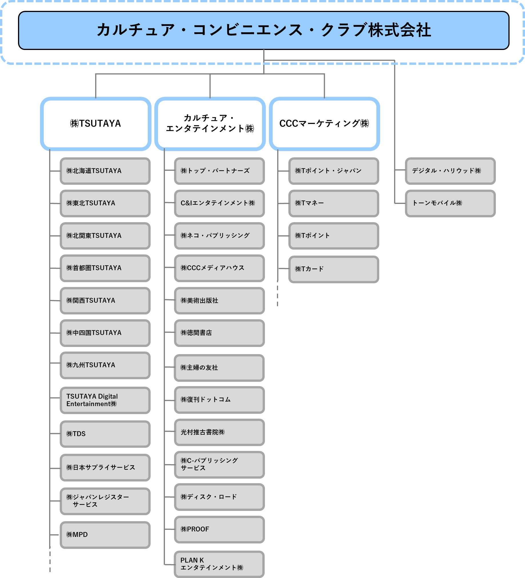 https://www.ccc.co.jp/news/img/2018_4_soshiki.jpg