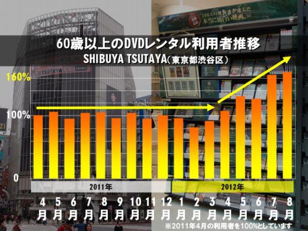 SHIBUYA TSUTAYA60歳以上の利用動向